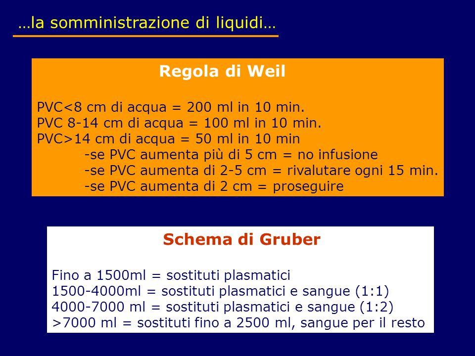 …la somministrazione di liquidi…