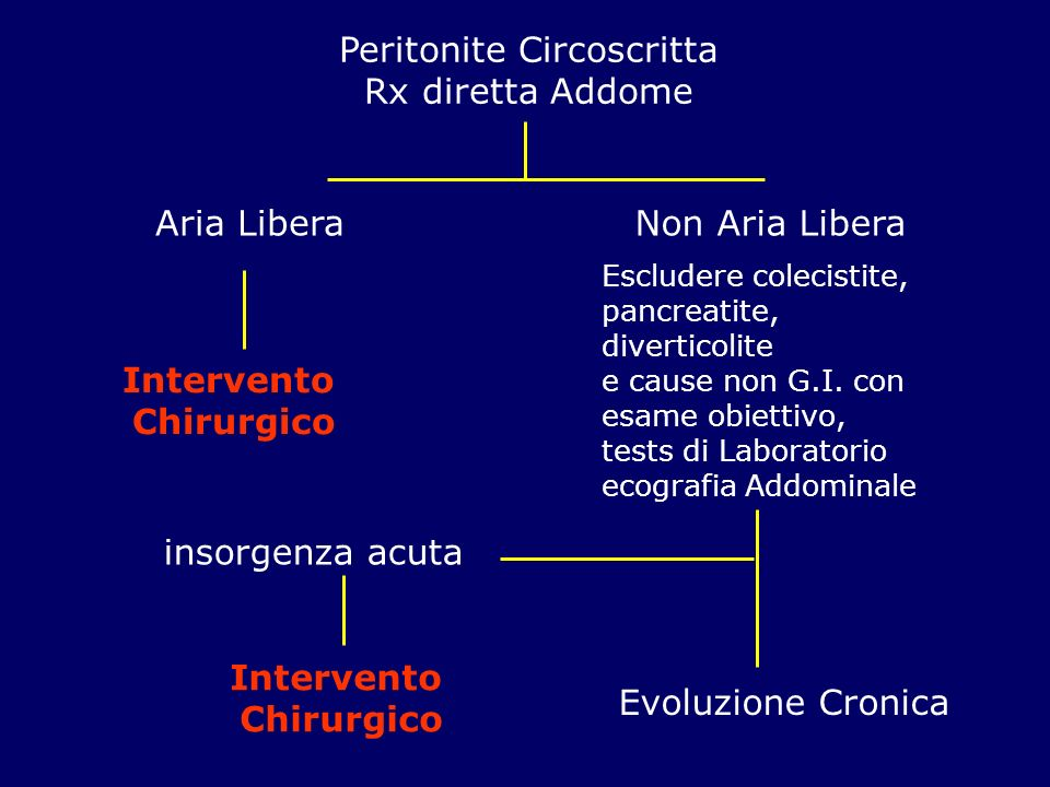 Peritonite Circoscritta