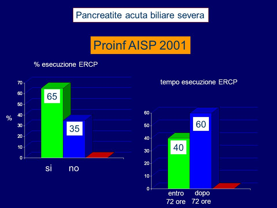 Proinf AISP 2001 Pancreatite acuta biliare severa 65 60 35 40 si no