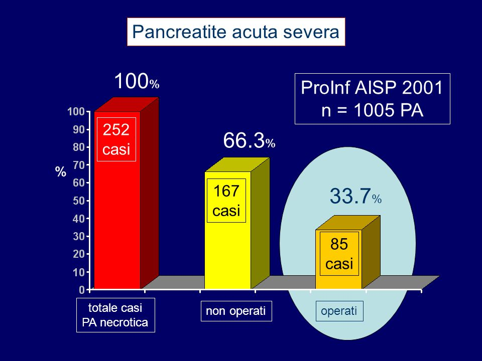 100% 66.3% 33.7% Pancreatite acuta severa ProInf AISP 2001 n = 1005 PA