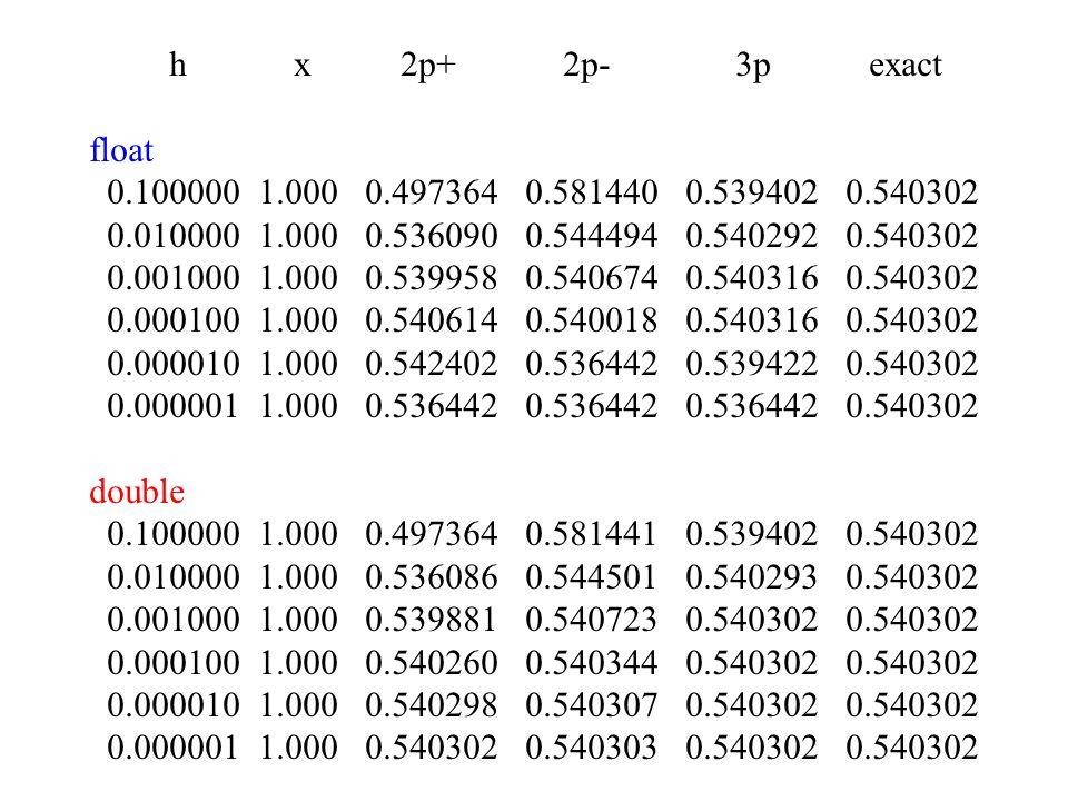 h x 2p+ 2p- 3p exact float. 0.100000 1.000 0.497364 0.581440 0.539402 0.540302.