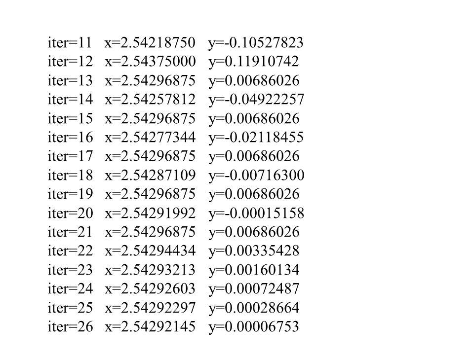 iter=11 x=2.54218750 y=-0.10527823 iter=12 x=2.54375000 y=0.11910742. iter=13 x=2.54296875 y=0.00686026.