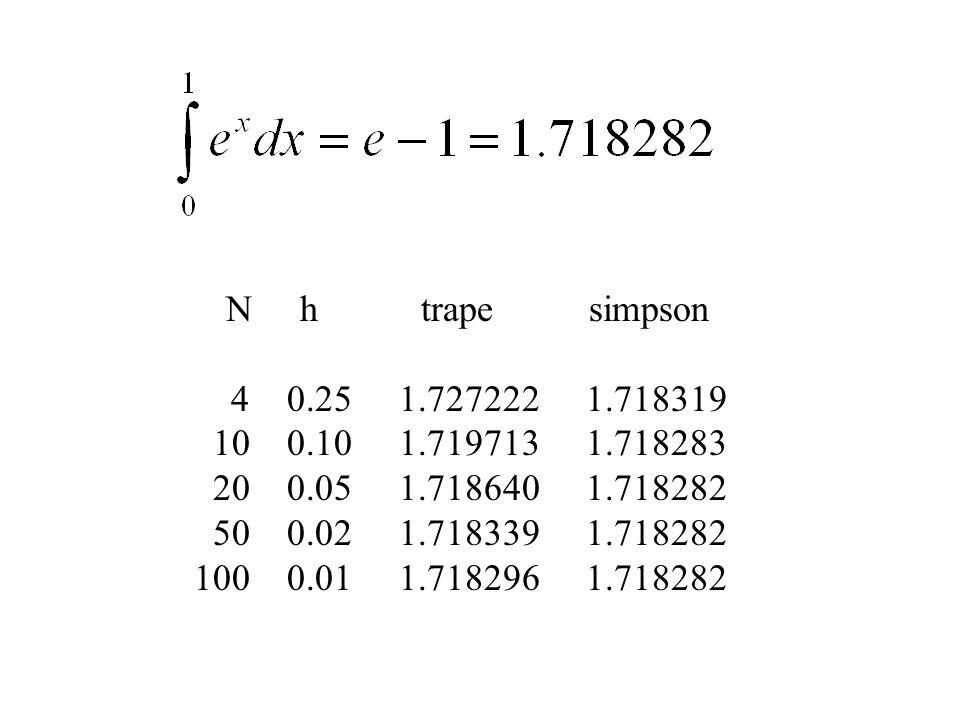 N h trape simpson 4 0.25 1.727222 1.718319. 10 0.10 1.719713 1.718283.