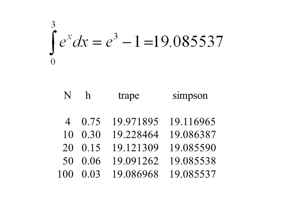 N h trape simpson 4 0.75 19.971895 19.116965. 10 0.30 19.228464 19.086387.