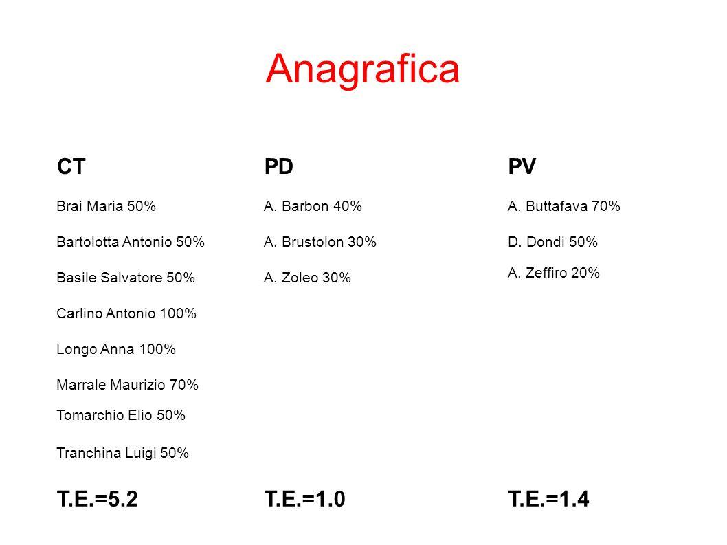 Anagrafica CT PD PV T.E.=5.2 T.E.=1.0 T.E.=1.4 Brai Maria 50%