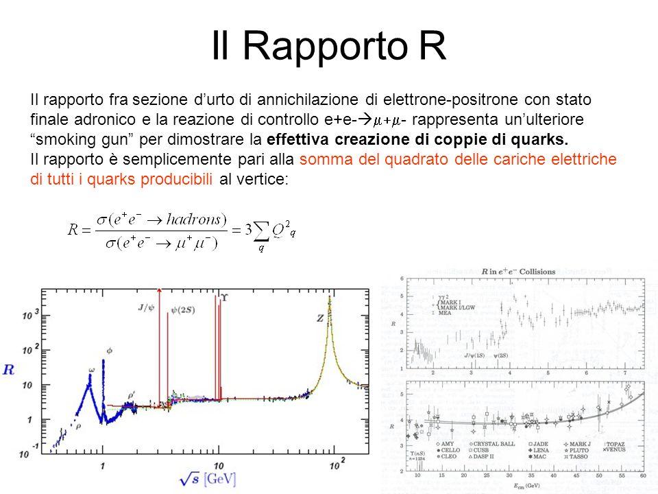 Il Rapporto R Il rapporto fra sezione d'urto di annichilazione di elettrone-positrone con stato.