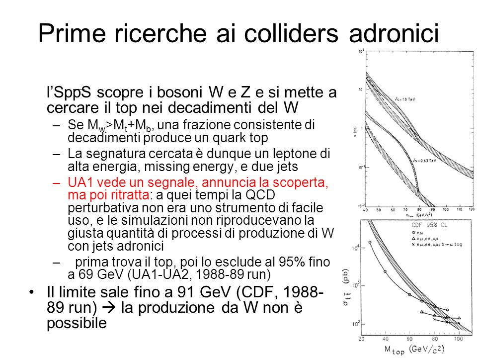 Prime ricerche ai colliders adronici