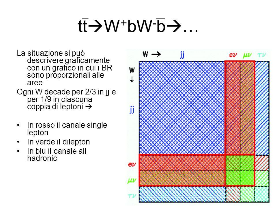 ttW+bW-b… La situazione si può descrivere graficamente con un grafico in cui i BR sono proporzionali alle aree.