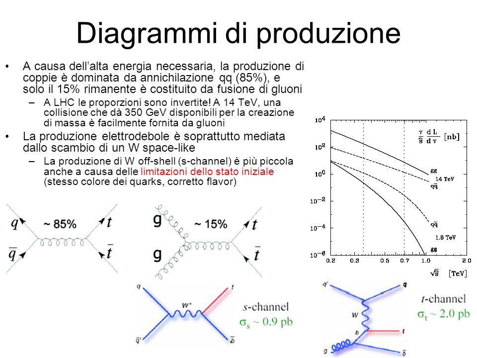 Diagrammi di produzione