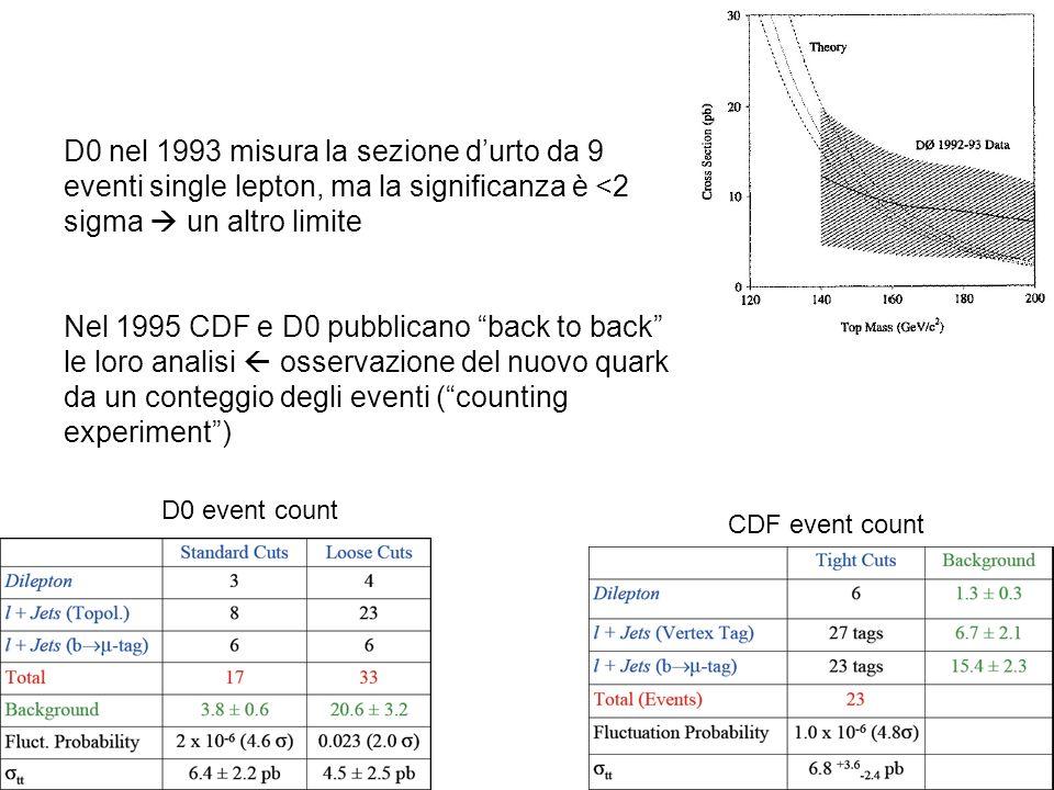 D0 nel 1993 misura la sezione d'urto da 9 eventi single lepton, ma la significanza è <2 sigma  un altro limite Nel 1995 CDF e D0 pubblicano back to back le loro analisi  osservazione del nuovo quark da un conteggio degli eventi ( counting experiment )