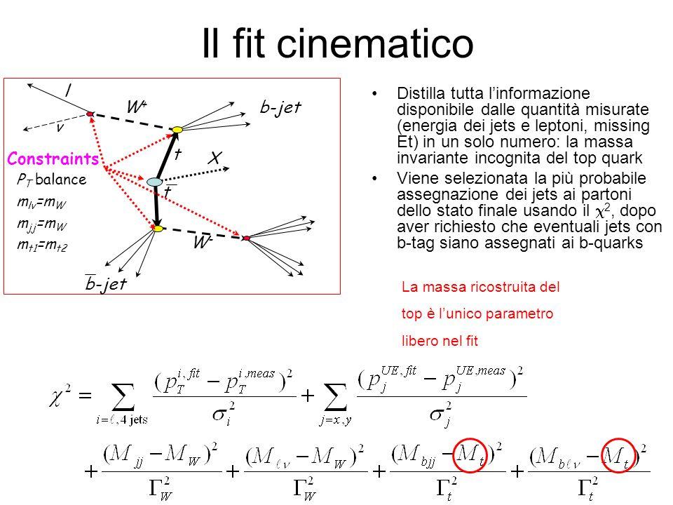 Il fit cinematicoν. W+ W- t. b-jet. X. Constraints. l. PT balance. mlν=mW. mjj=mW. mt1=mt2.