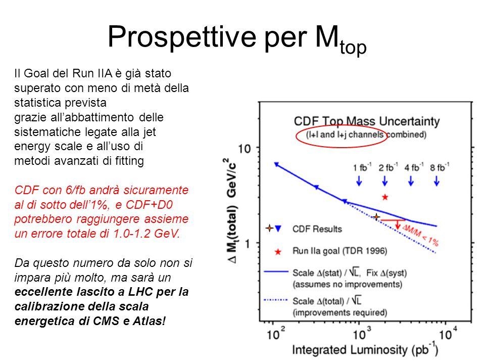 Prospettive per Mtop Il Goal del Run IIA è già stato superato con meno di metà della statistica prevista.