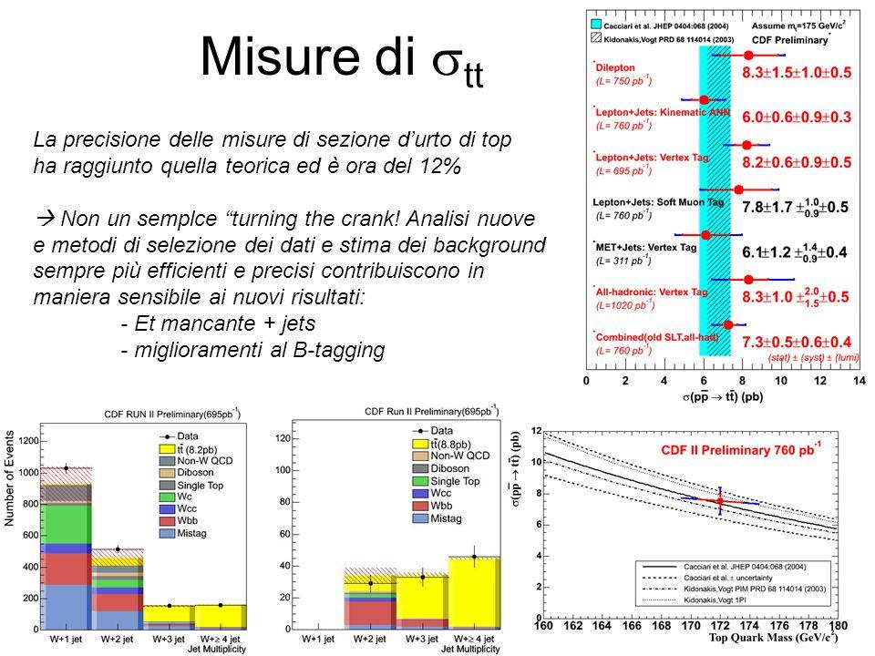 Misure di stt La precisione delle misure di sezione d'urto di top