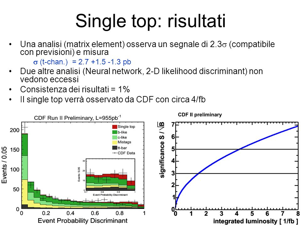 Single top: risultati Una analisi (matrix element) osserva un segnale di 2.3s (compatibile con previsioni) e misura.