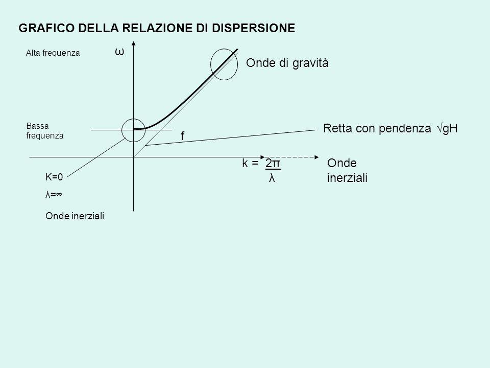 GRAFICO DELLA RELAZIONE DI DISPERSIONE