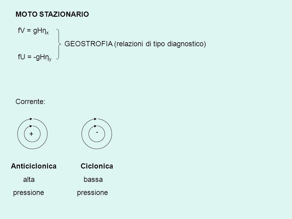 MOTO STAZIONARIO fV = gHηx. GEOSTROFIA (relazioni di tipo diagnostico) fU = -gHηy. Corrente: - +