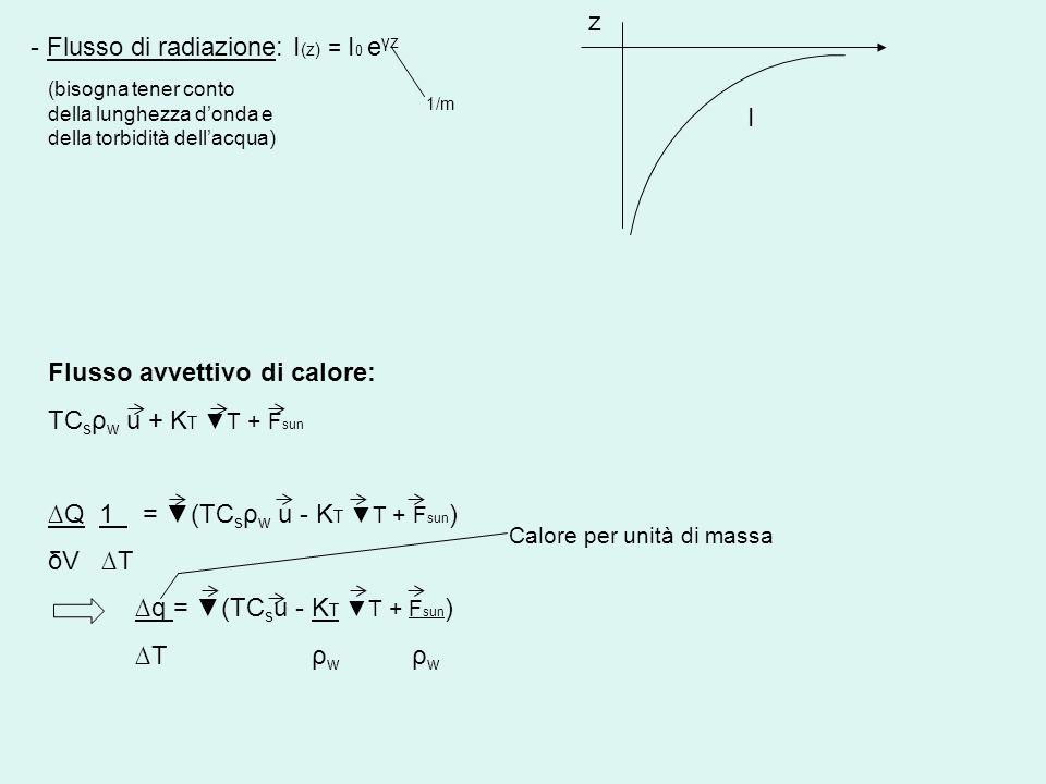 - Flusso di radiazione: I(z) = I0 eγz