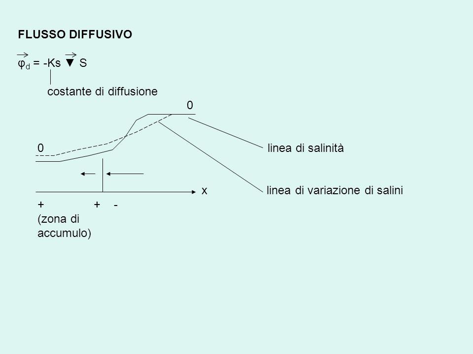 FLUSSO DIFFUSIVO φd = -Ks ▼ S. costante di diffusione. 0 linea di salinità.