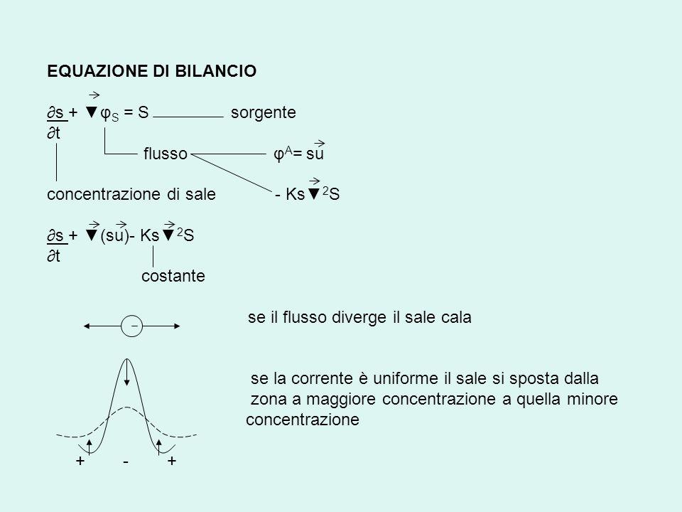 EQUAZIONE DI BILANCIO ∂s + ▼φS = S sorgente. ∂t. flusso φA= su. concentrazione di sale - Ks▼2S.