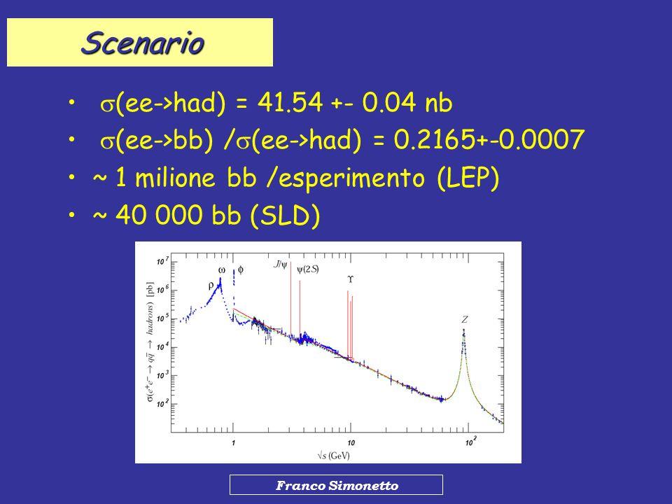 Scenario s(ee->had) = 41.54 +- 0.04 nb