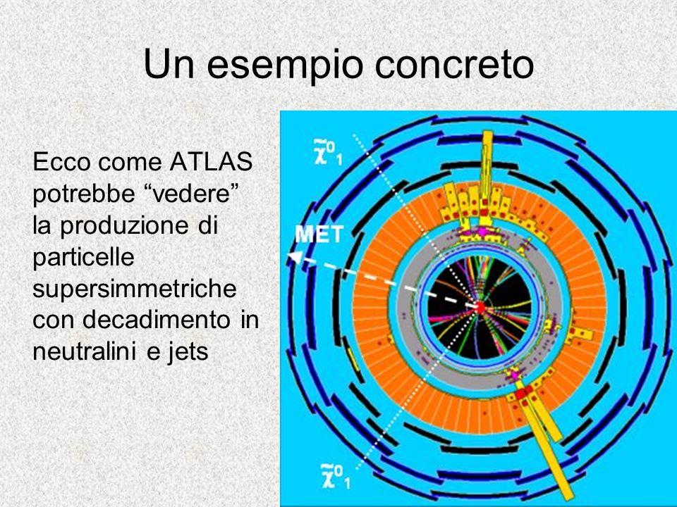 Un esempio concreto Ecco come ATLAS potrebbe vedere la produzione di particelle supersimmetriche con decadimento in neutralini e jets.