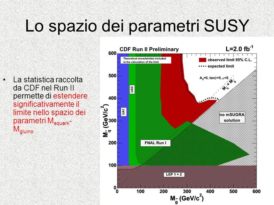 Lo spazio dei parametri SUSY