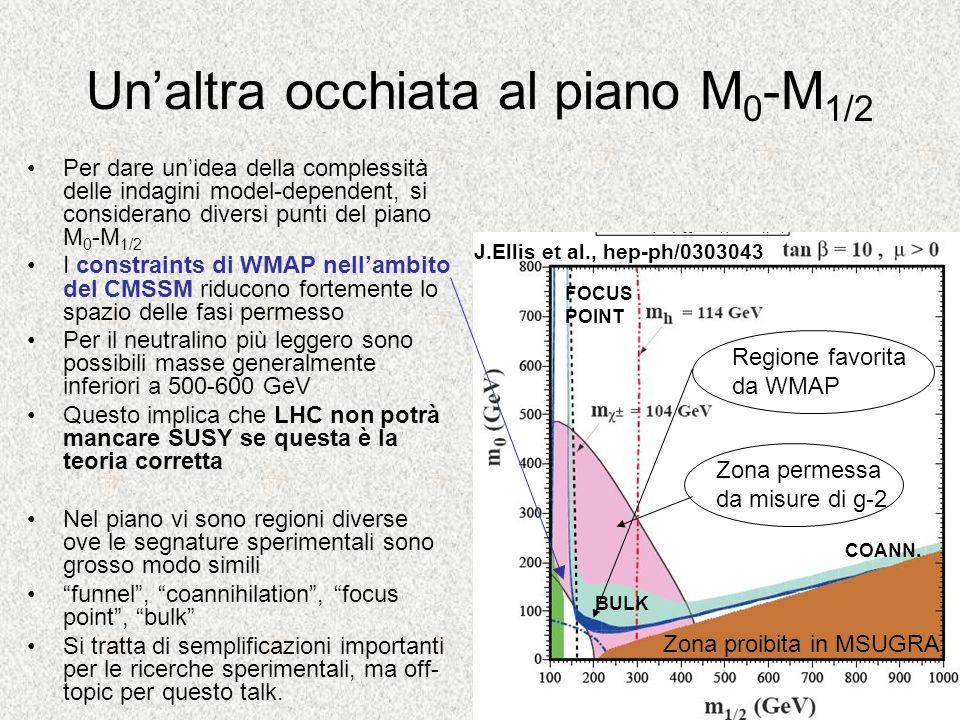 Un'altra occhiata al piano M0-M1/2