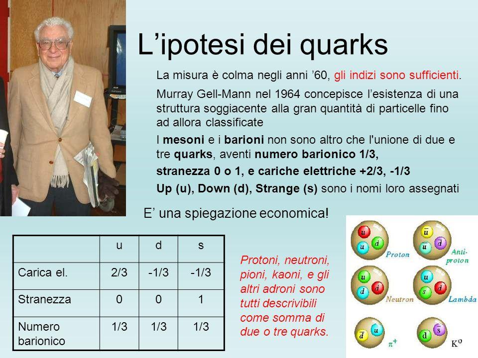L'ipotesi dei quarks La misura è colma negli anni '60, gli indizi sono sufficienti.