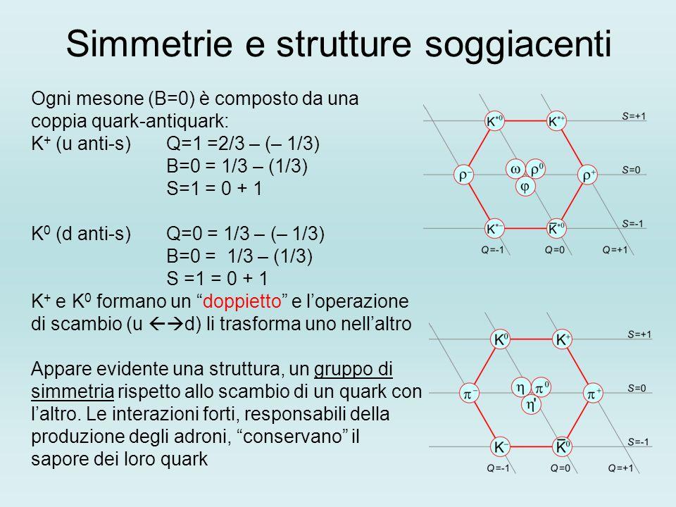 Simmetrie e strutture soggiacenti
