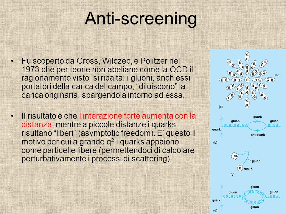 Anti-screening