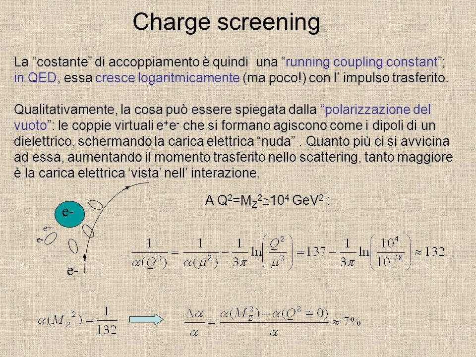 Charge screening