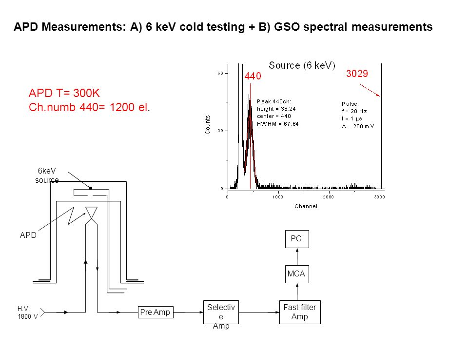 APD Measurements: A) 6 keV cold testing + B) GSO spectral measurements