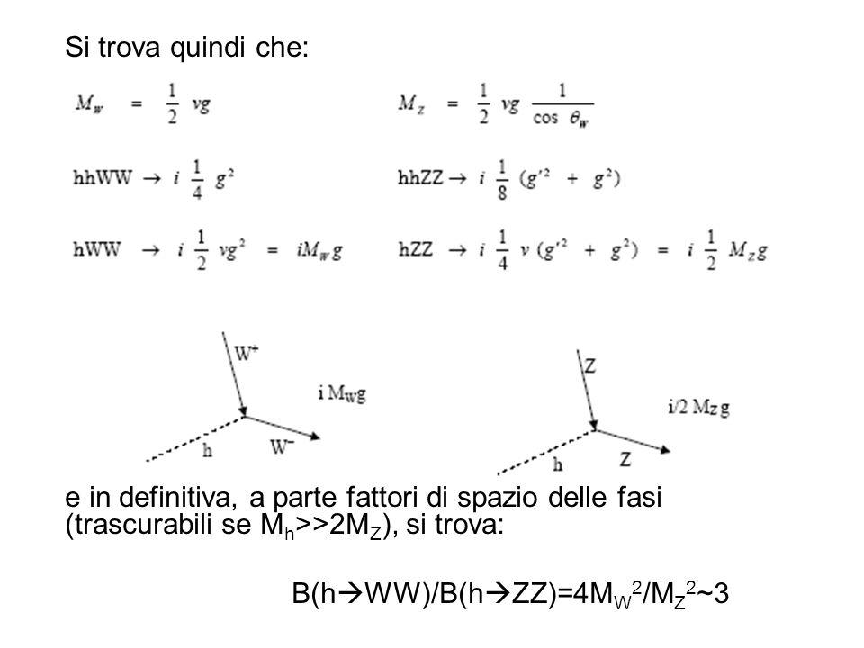 Si trova quindi che: e in definitiva, a parte fattori di spazio delle fasi (trascurabili se Mh>>2MZ), si trova: