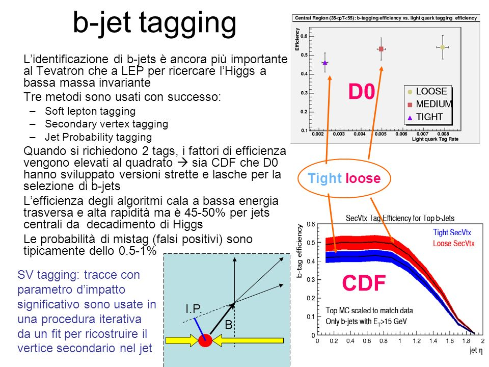 b-jet tagging D0 CDF Tight/loose