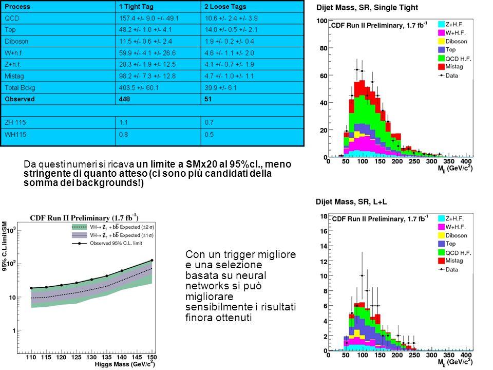 Da questi numeri si ricava un limite a SMx20 al 95%cl