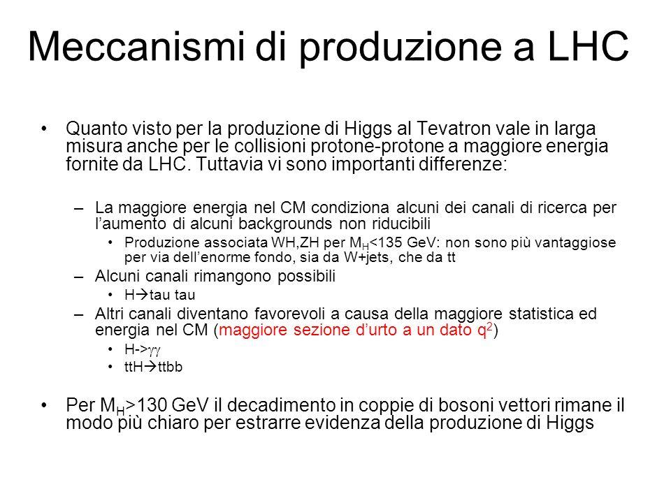 Meccanismi di produzione a LHC
