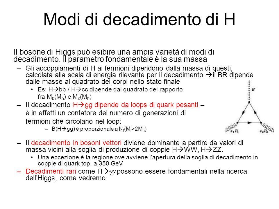 Modi di decadimento di H