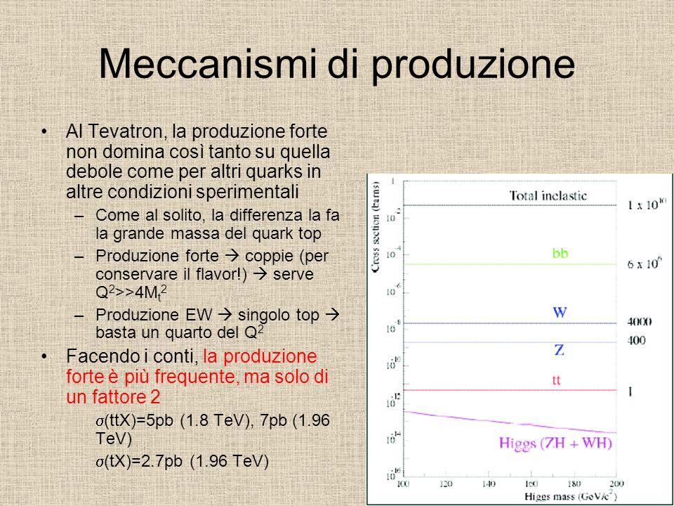 Meccanismi di produzione