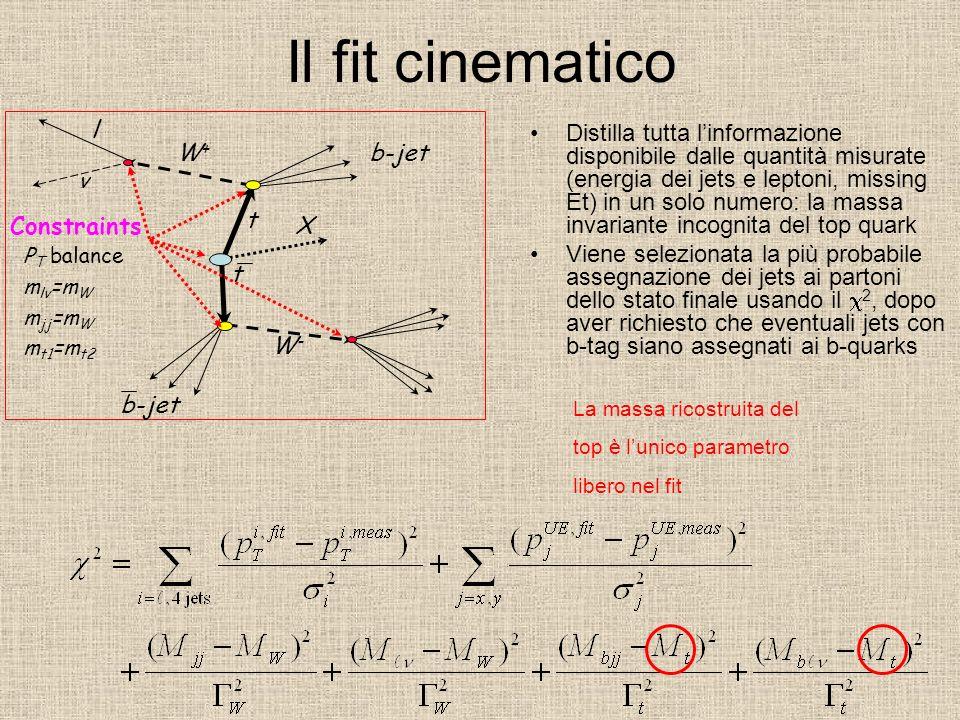 Il fit cinematico ν. W+ W- t. b-jet. X. Constraints. l. PT balance. mlν=mW. mjj=mW. mt1=mt2.