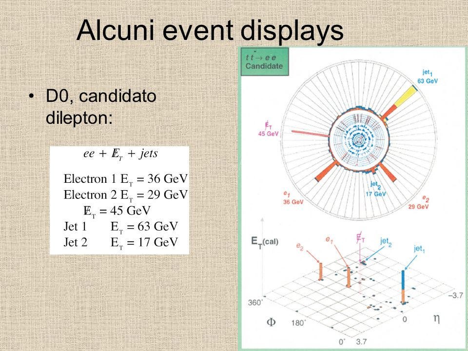 Alcuni event displays D0, candidato dilepton: