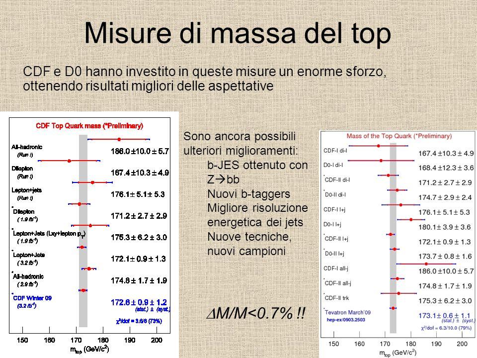 Misure di massa del top DM/M<0.7% !!