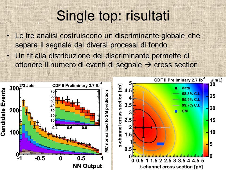 Single top: risultati Le tre analisi costruiscono un discriminante globale che separa il segnale dai diversi processi di fondo.