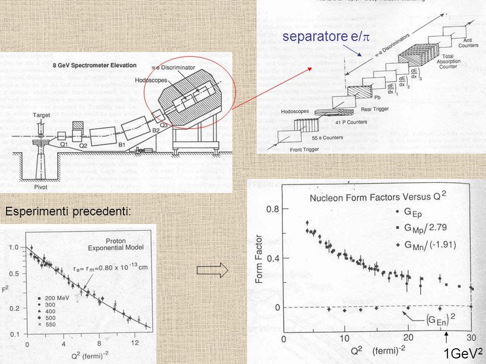 separatore e/p Esperimenti precedenti: 1GeV2