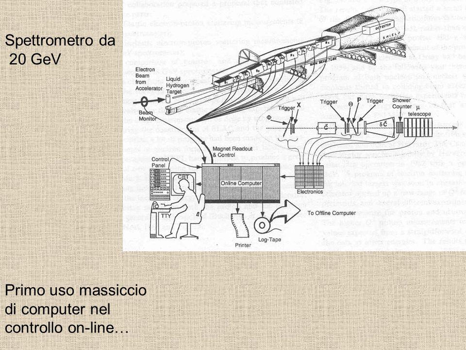 Spettrometro da 20 GeV Primo uso massiccio di computer nel controllo on-line…