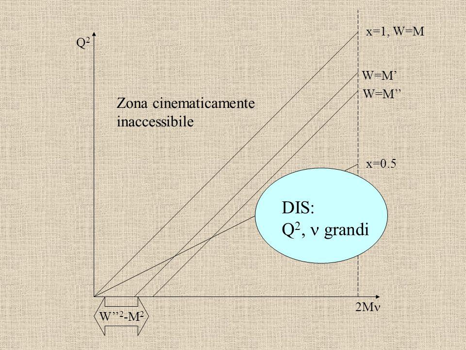 DIS: Q2, n grandi Zona cinematicamente inaccessibile x=1, W=M Q2 W=M'