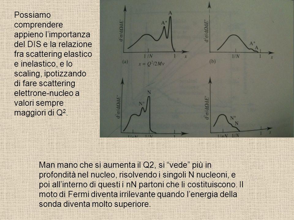Possiamo comprendere appieno l'importanza del DIS e la relazione fra scattering elastico e inelastico, e lo scaling, ipotizzando di fare scattering elettrone-nucleo a valori sempre maggiori di Q2.