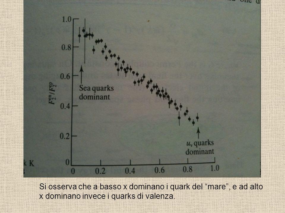Si osserva che a basso x dominano i quark del mare , e ad alto x dominano invece i quarks di valenza.