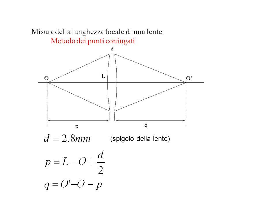 Misura della lunghezza focale di una lente Metodo dei punti coniugati