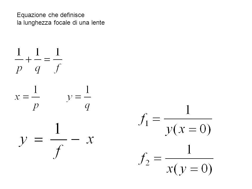 Equazione che definisce