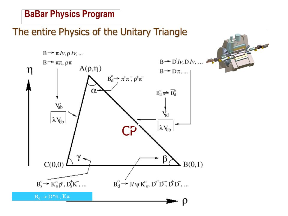 CP BaBar Physics Program The entire Physics of the Unitary Triangle
